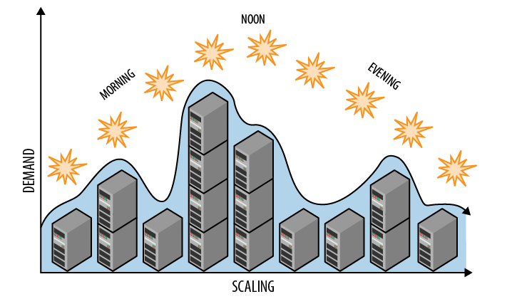 Image from Cloud Architecture Patterns by Bill Wilder